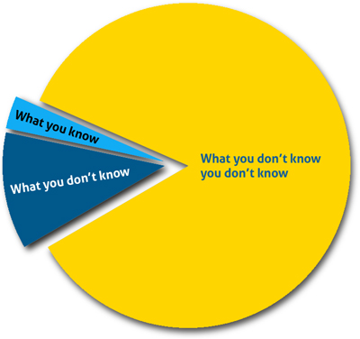 You Don't Know What You Don't Know – Provider Negotiation
